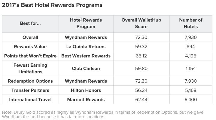 Best Hotel Rewards Details