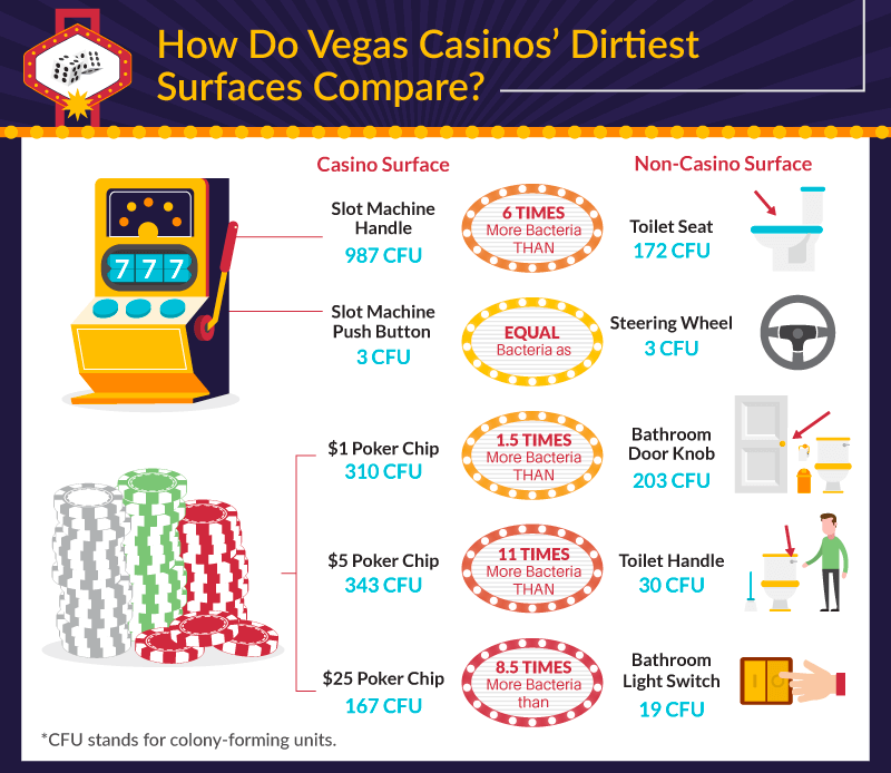 Dirty Casinos in Las Vegas