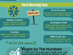 Las Vegas Fun Facts Infographic