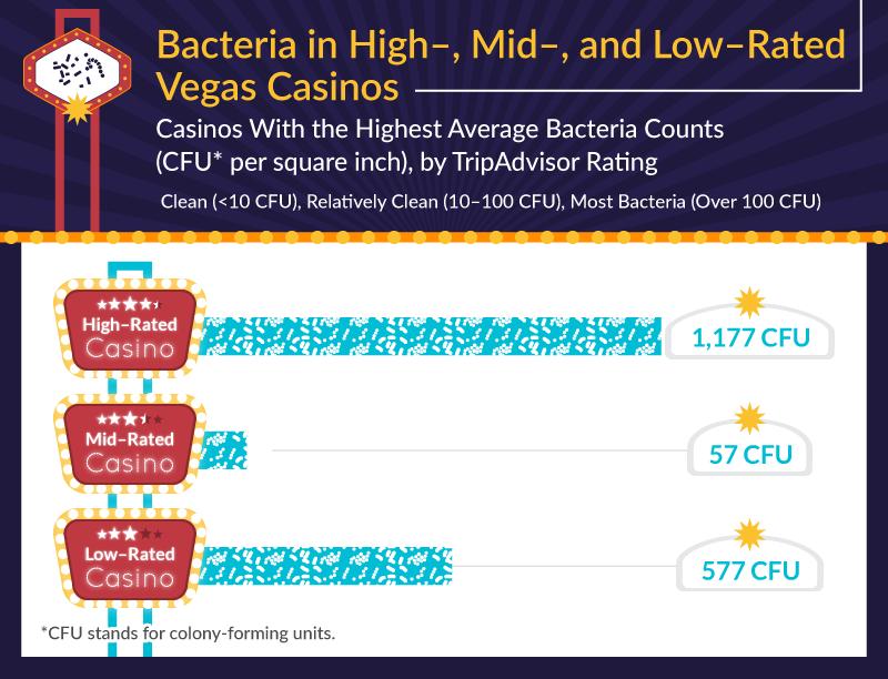Casino Germ Ratings Las Vegas