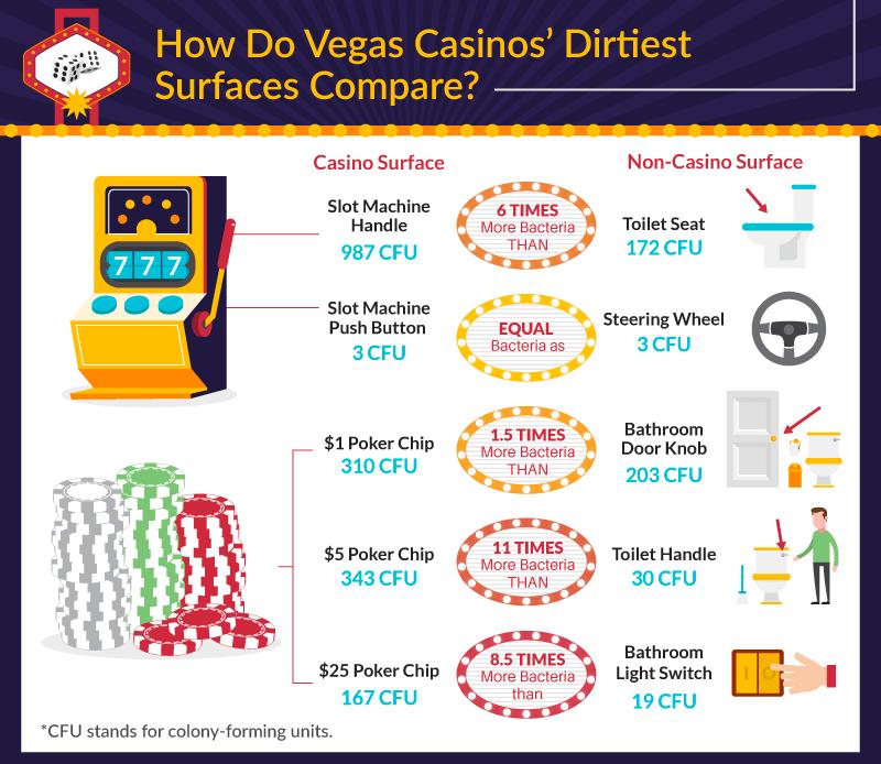 Dirty Casinos in Las Vegas